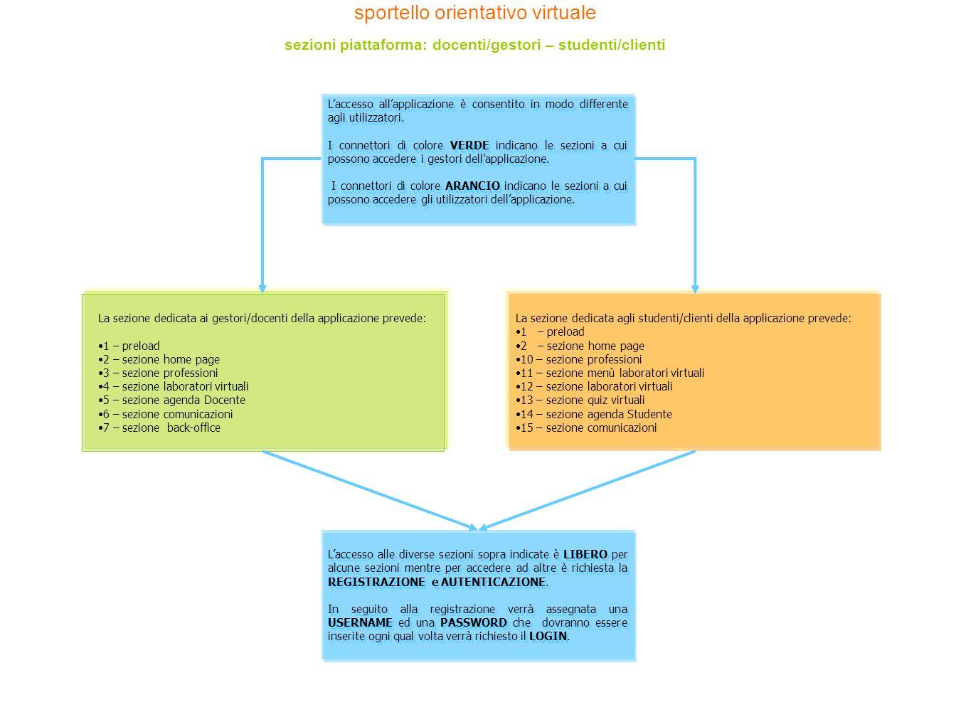 L'accesso all'applicazione è consentito in modo differente agli utilizzatori. I connettori di colore VERDE indicano le sezioni a cui possono accedere