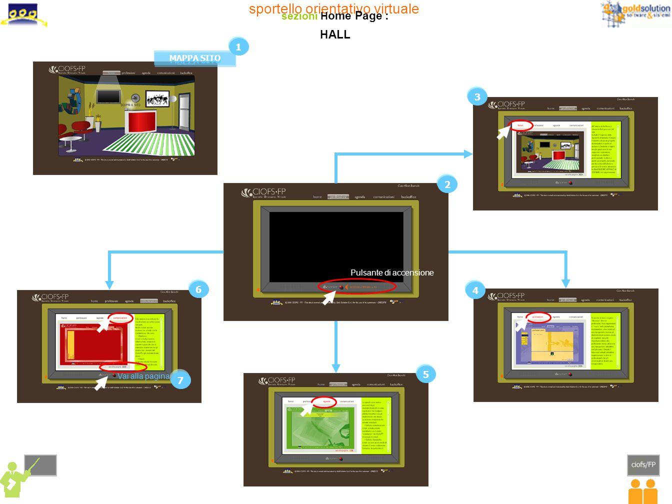 1 22 4 4 sportello orientativo virtuale sezioni Professioni : LABORATORI
