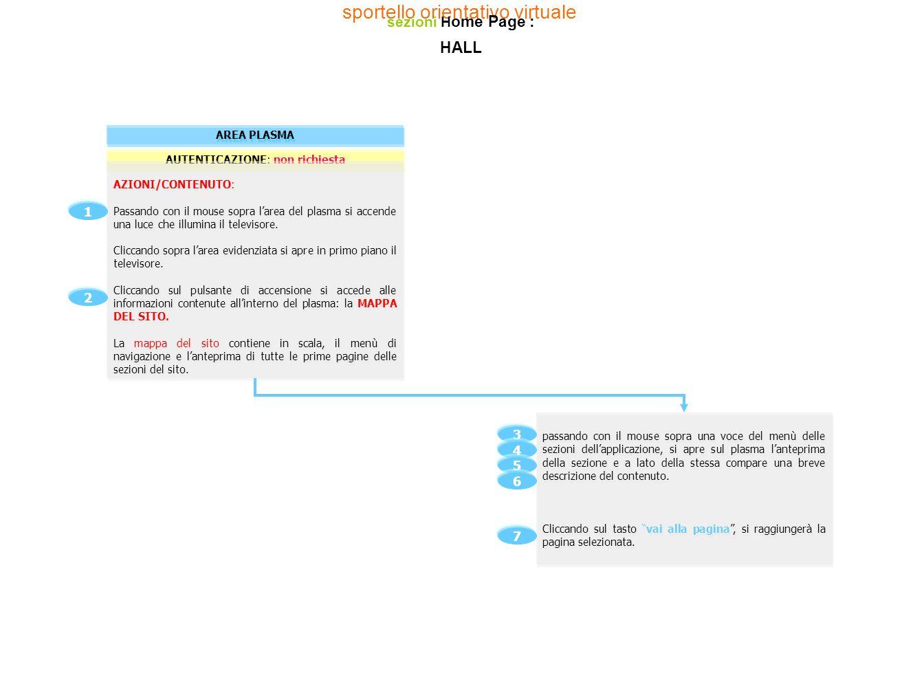 AUTENTICAZIONE: richiesta AREE DESCRITTIVE Si apre una finestra nella quale si trovano delle informazioni.