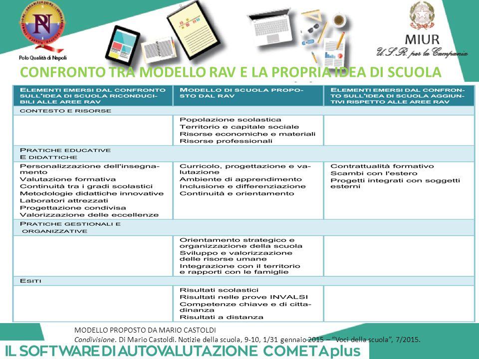 CONFRONTO TRA MODELLO RAV E LA PROPRIA IDEA DI SCUOLA MODELLO PROPOSTO DA MARIO CASTOLDI Condivisione.