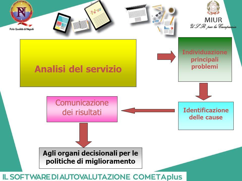 Analisi del servizio Individuazione principali problemi Identificazione delle cause Comunicazione dei risultati Agli organi decisionali per le politiche di miglioramento