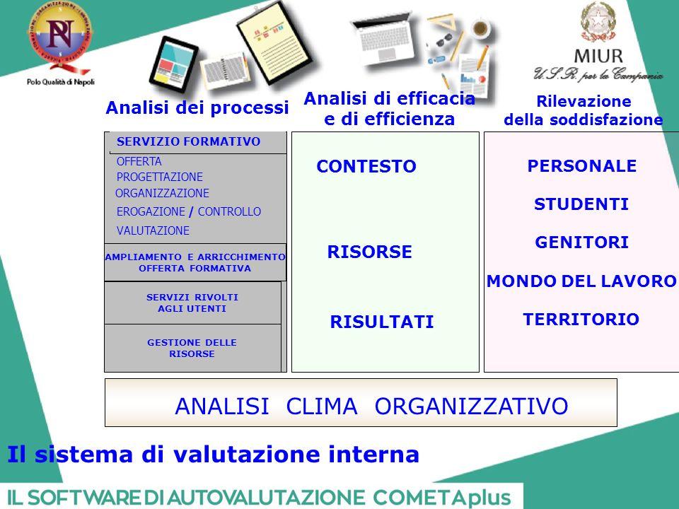 OFFERTA PROGETTAZIONE ORGANIZZAZIONE SERVIZIO FORMATIVO AMPLIAMENTO E ARRICCHIMENTO OFFERTA FORMATIVA GESTIONE DELLE RISORSE SERVIZI RIVOLTI AGLI UTENTI VALUTAZIONE EROGAZIONE / CONTROLLO Analisi di efficacia e di efficienza Rilevazione della soddisfazione PERSONALE STUDENTI GENITORI MONDO DEL LAVORO TERRITORIO Analisi dei processi ANALISI CLIMA ORGANIZZATIVO CONTESTO RISORSE RISULTATI Il sistema di valutazione interna