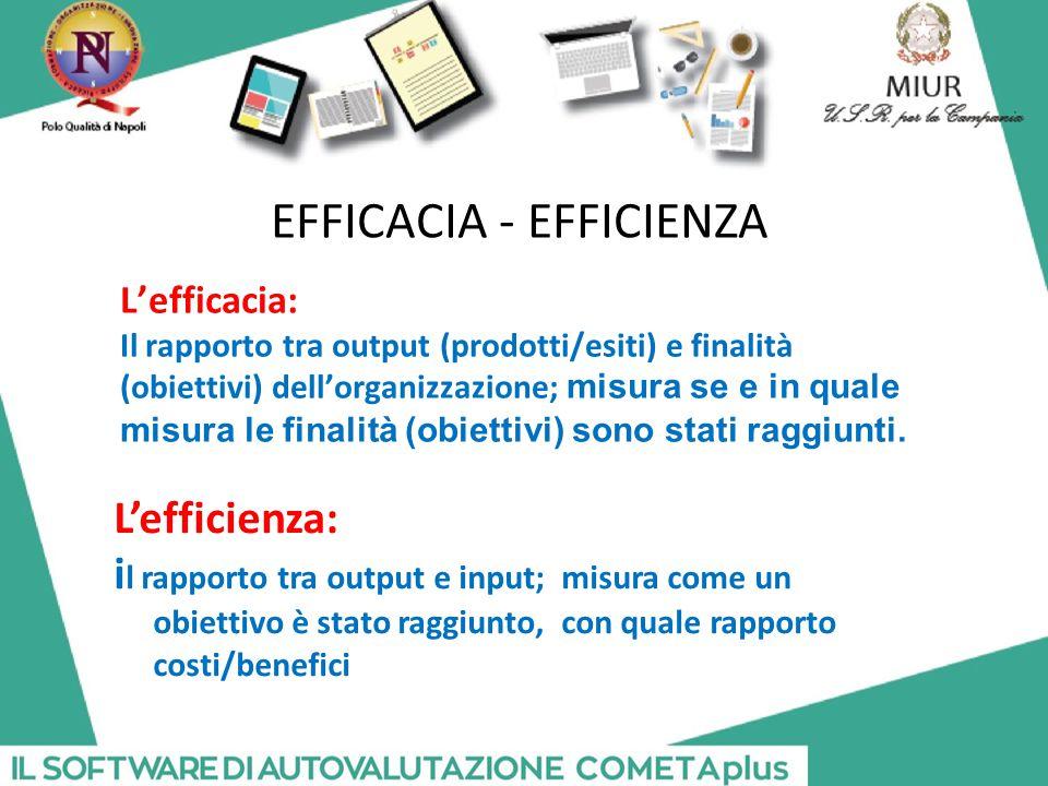 EFFICACIA - EFFICIENZA L'efficienza: i l rapporto tra output e input; misura come un obiettivo è stato raggiunto, con quale rapporto costi/benefici L'efficacia: Il rapporto tra output (prodotti/esiti) e finalità (obiettivi) dell'organizzazione; misura se e in quale misura le finalità (obiettivi) sono stati raggiunti.