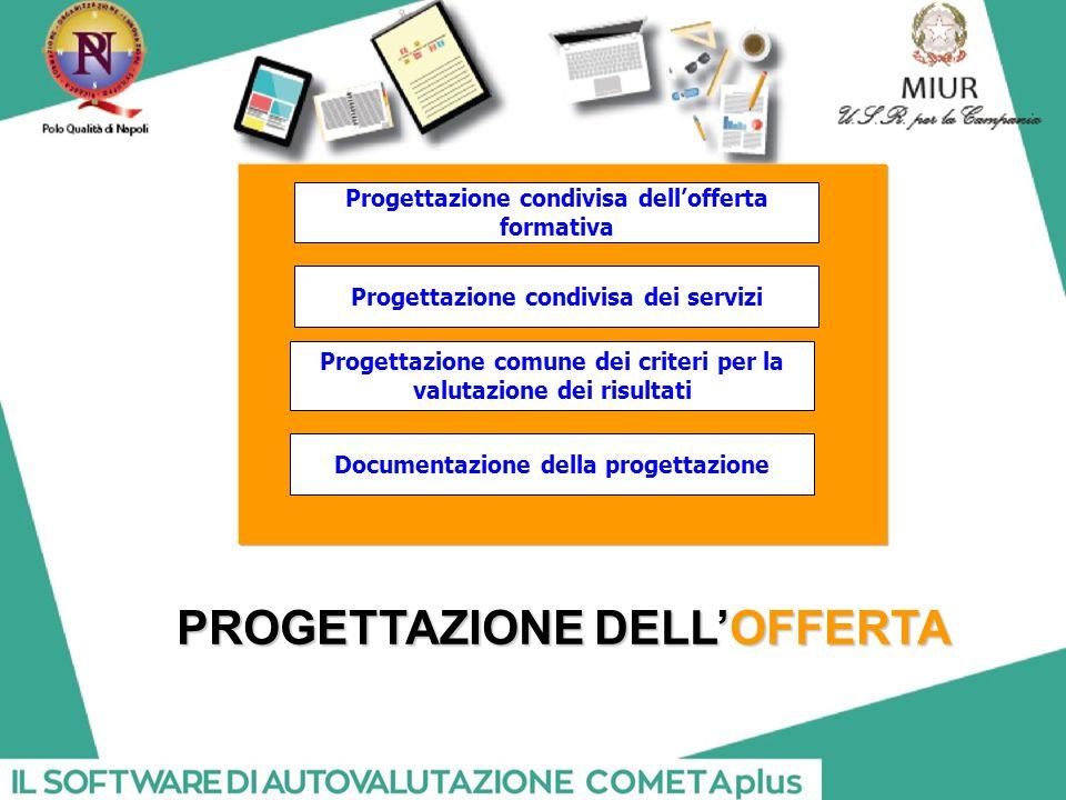 PROGETTAZIONE DELL'OFFERTA Progettazione condivisa dell'offerta formativa Progettazione condivisa dei servizi Progettazione comune dei criteri per la valutazione dei risultati Documentazione della progettazione