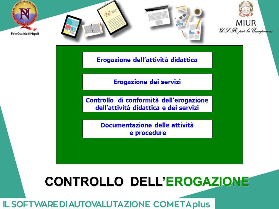 Controllo di conformità dell'erogazione dell'attività didattica e dei servizi Erogazione dell'attività didattica CONTROLLO DELL'EROGAZIONE Documentazione delle attività e procedure Erogazione dei servizi