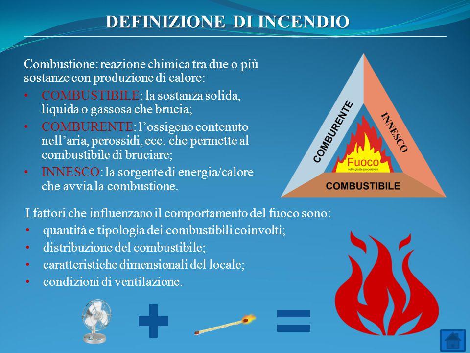 Combustione: reazione chimica tra due o più sostanze con produzione di calore: COMBUSTIBILE: la sostanza solida, liquida o gassosa che brucia; COMBURE