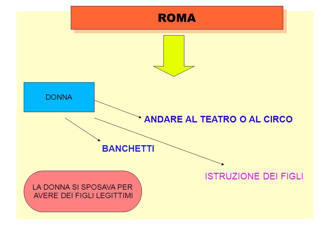 ROMA DONNA BANCHETTI ANDARE AL TEATRO O AL CIRCO LA DONNA SI SPOSAVA PER AVERE DEI FIGLI LEGITTIMI ISTRUZIONE DEI FIGLI