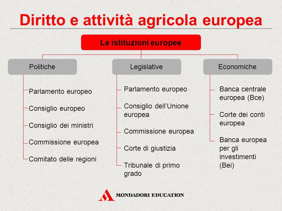 Politiche Le istituzioni europee Diritto e attività agricola europea LegislativeEconomiche Parlamento europeo Consiglio europeo Consiglio dei ministri
