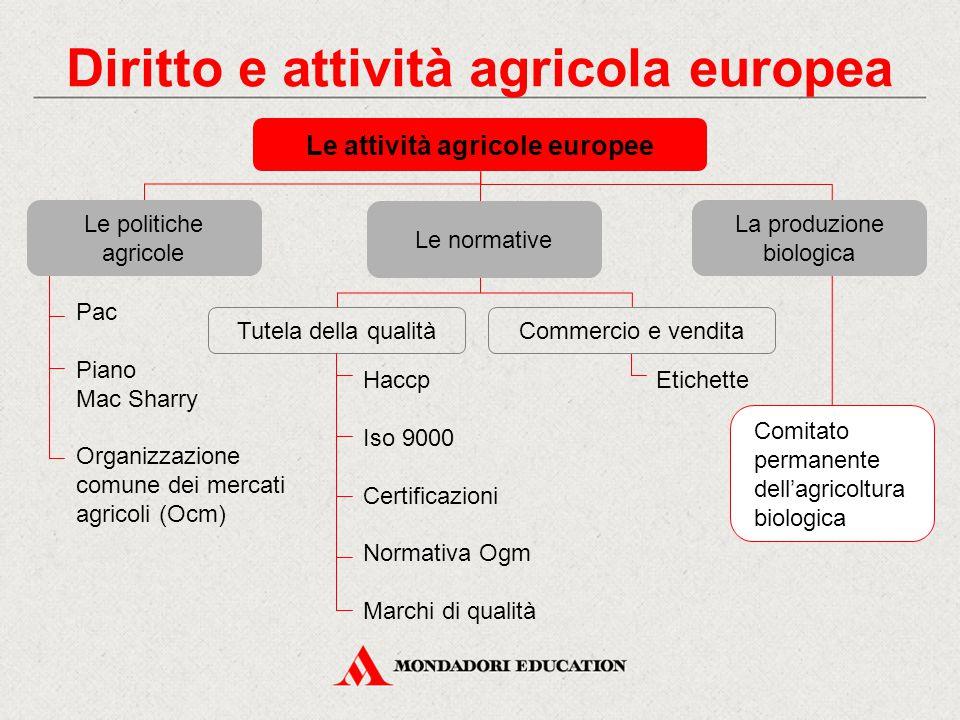 Le attività agricole europee Diritto e attività agricola europea Pac Piano Mac Sharry Organizzazione comune dei mercati agricoli (Ocm) Le politiche ag
