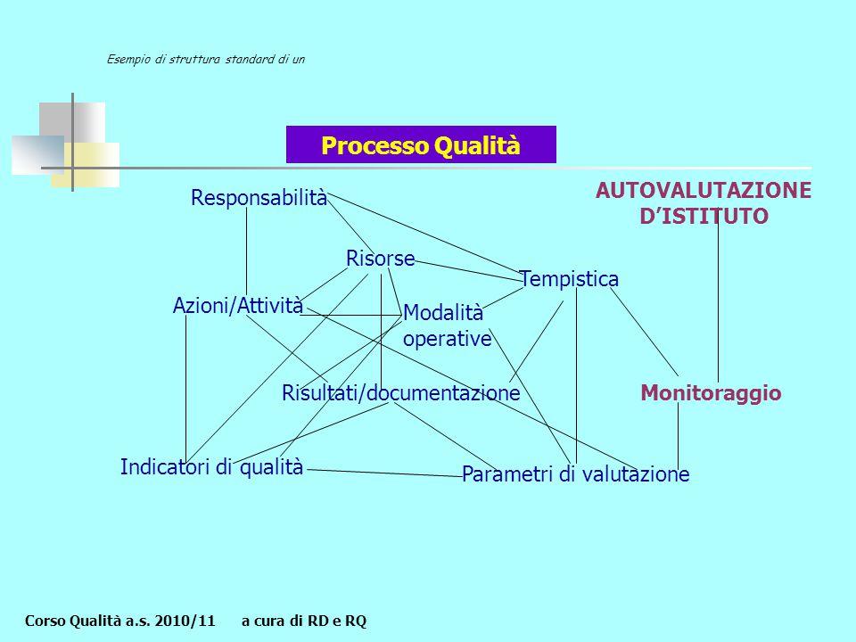 Responsabilità Risorse Risultati/documentazione Tempistica Azioni/Attività Parametri di valutazione Indicatori di qualità Processo Qualità Modalità operative Esempio di struttura standard di un Monitoraggio Corso Qualità a.s.