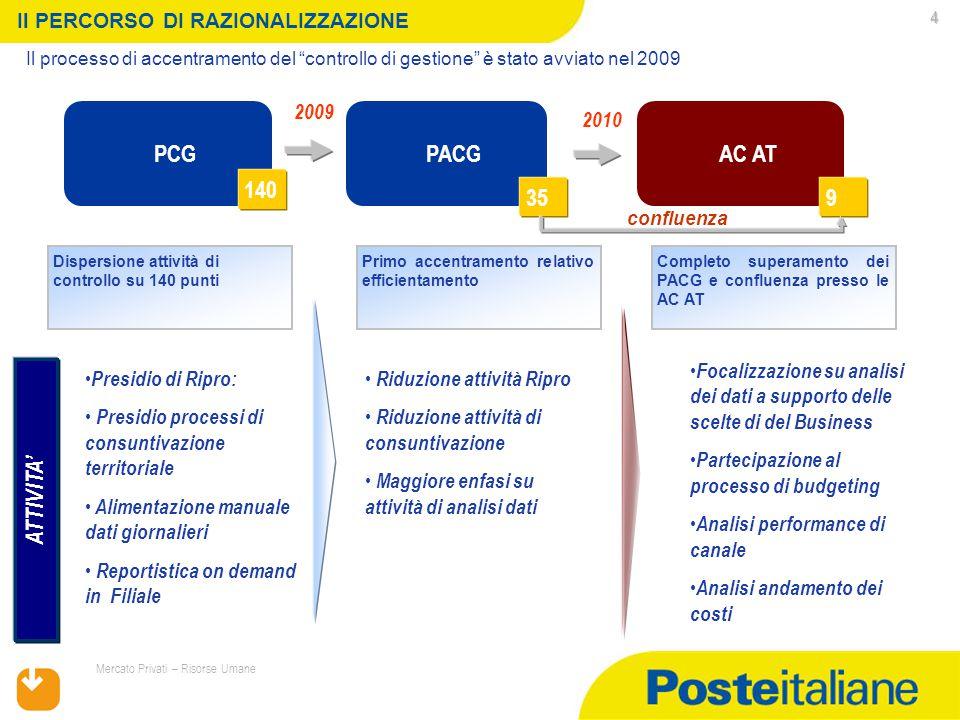 """17/07/2015 Mercato Privati – Risorse Umane 4 Il processo di accentramento del """"controllo di gestione"""" è stato avviato nel 2009 Il PERCORSO DI RAZIONAL"""