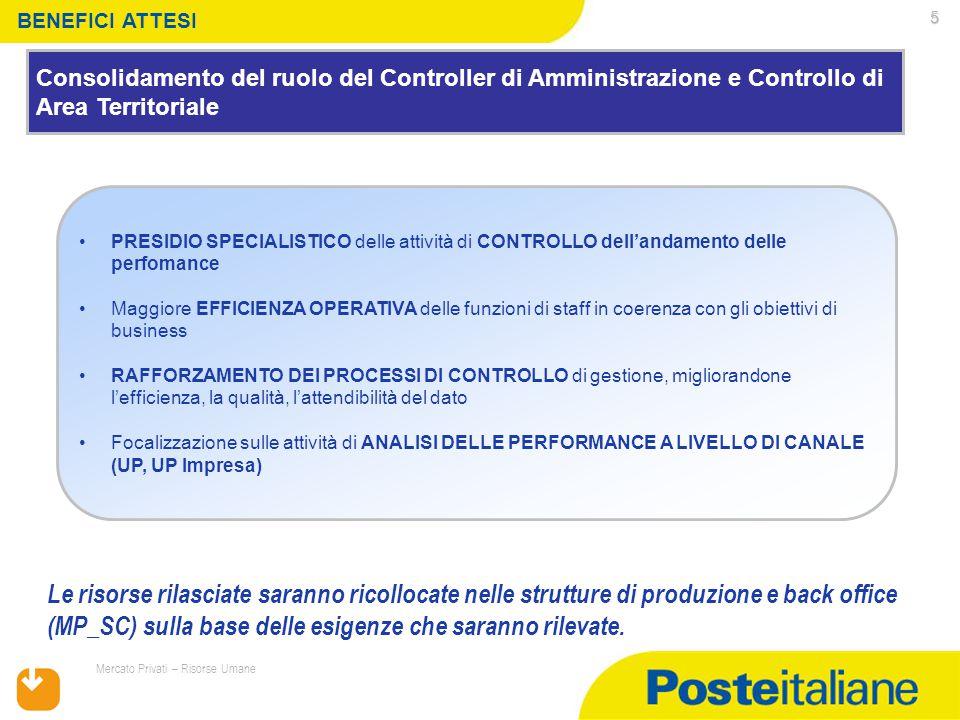 17/07/2015 Mercato Privati – Risorse Umane 5 Consolidamento del ruolo del Controller di Amministrazione e Controllo di Area Territoriale BENEFICI ATTE