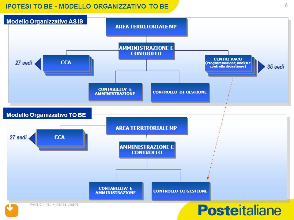 17/07/2015 Mercato Privati – Risorse Umane 6 AREA TERRITORIALE MP AMMINISTRAZIONE E CONTROLLO CENTRI PACG (Programmazione, analisi e controllo di gestione) CENTRI PACG (Programmazione, analisi e controllo di gestione) 35 sedi IPOTESI TO BE - MODELLO ORGANIZZATIVO TO BE CONTABILITA' E AMMINISTRAZIONE CONTROLLO DI GESTIONE Modello Organizzativo AS IS Modello Organizzativo TO BE AREA TERRITORIALE MP AMMINISTRAZIONE E CONTROLLO CONTABILITA' E AMMINISTRAZIONE CONTROLLO DI GESTIONE CCA 27 sedi CCA 27 sedi