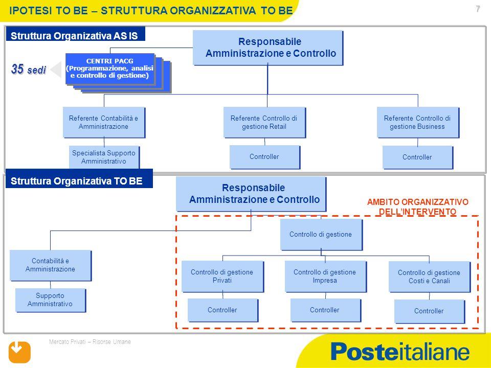 17/07/2015 Mercato Privati – Risorse Umane 7 CENTRI PACG (Programmazione, analisi e controllo di gestione) CENTRI PACG (Programmazione, analisi e cont