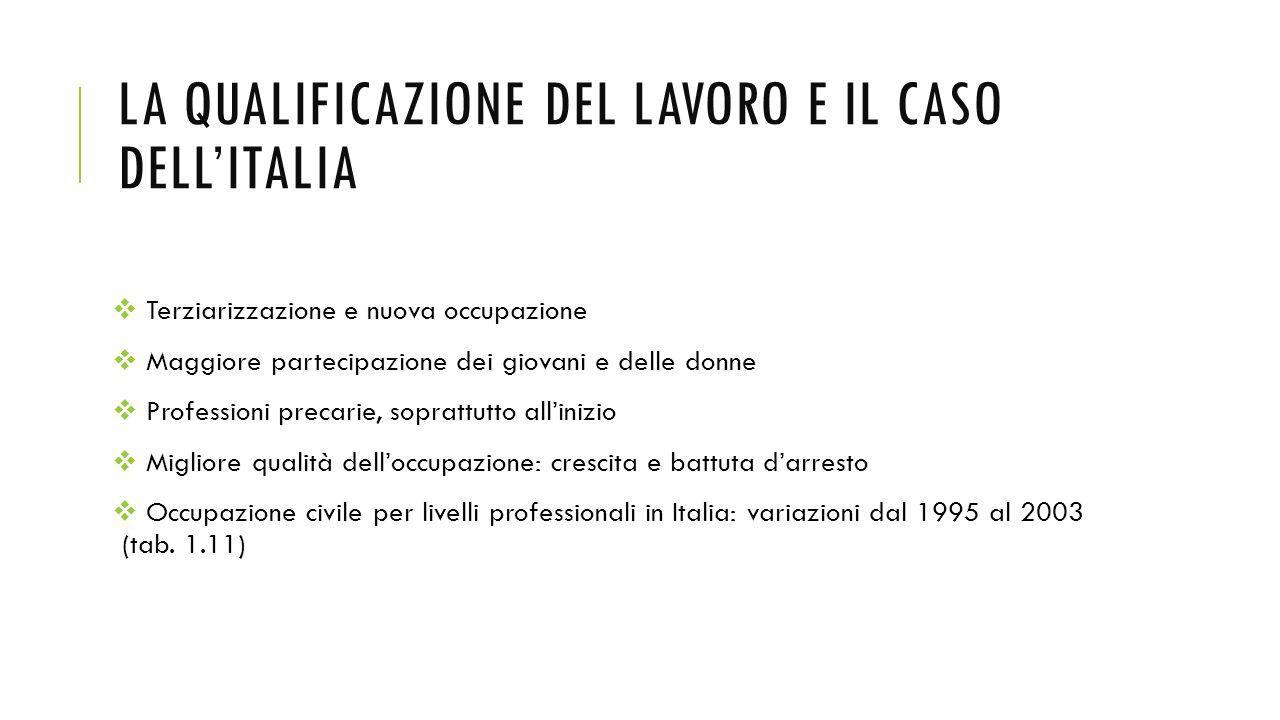 LA QUALIFICAZIONE DEL LAVORO E IL CASO DELL'ITALIA  Terziarizzazione e nuova occupazione  Maggiore partecipazione dei giovani e delle donne  Profes