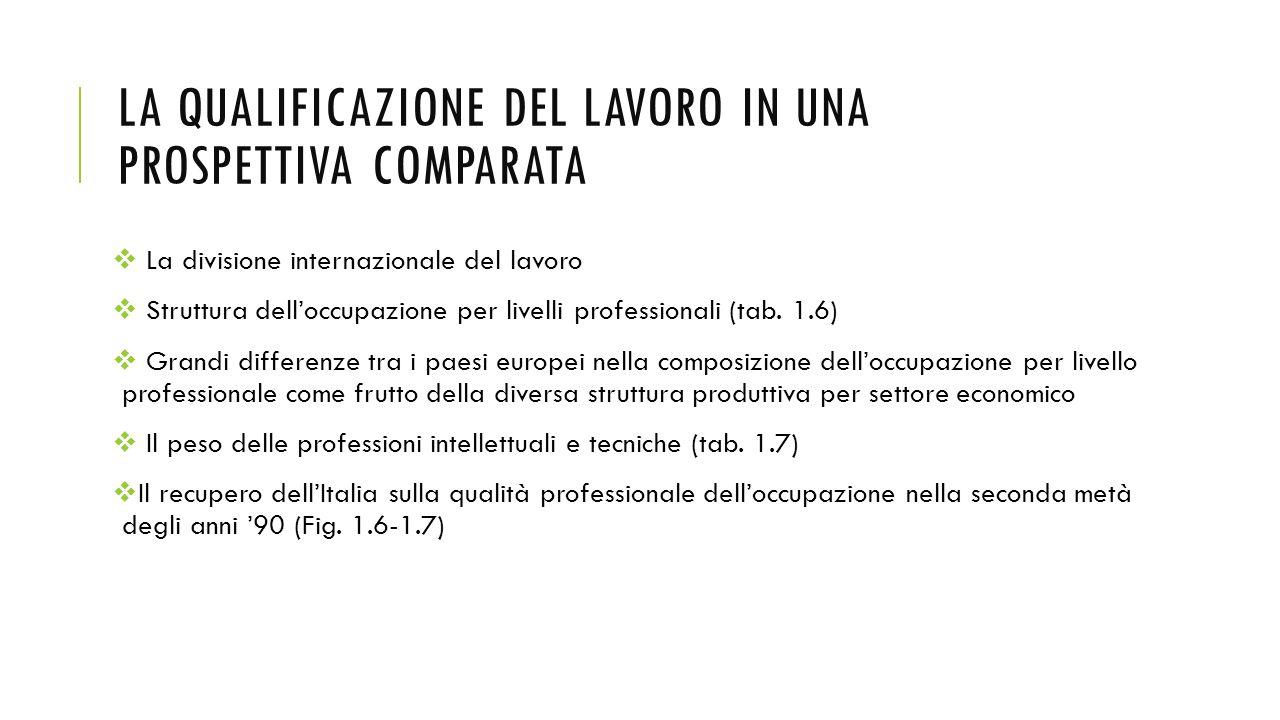 LA QUALIFICAZIONE DEL LAVORO IN UNA PROSPETTIVA COMPARATA  La divisione internazionale del lavoro  Struttura dell'occupazione per livelli profession