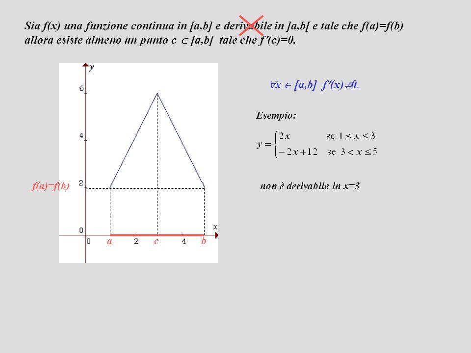 f(c)=M f(a)=f(b) ac b f(c)=0 2° caso m<M f(c+h)-f(c)  0 dividiamo per h se h<0 se facciamo tendere h a zero: poiché f(x) è derivabile in ]ab[ f(c)=0