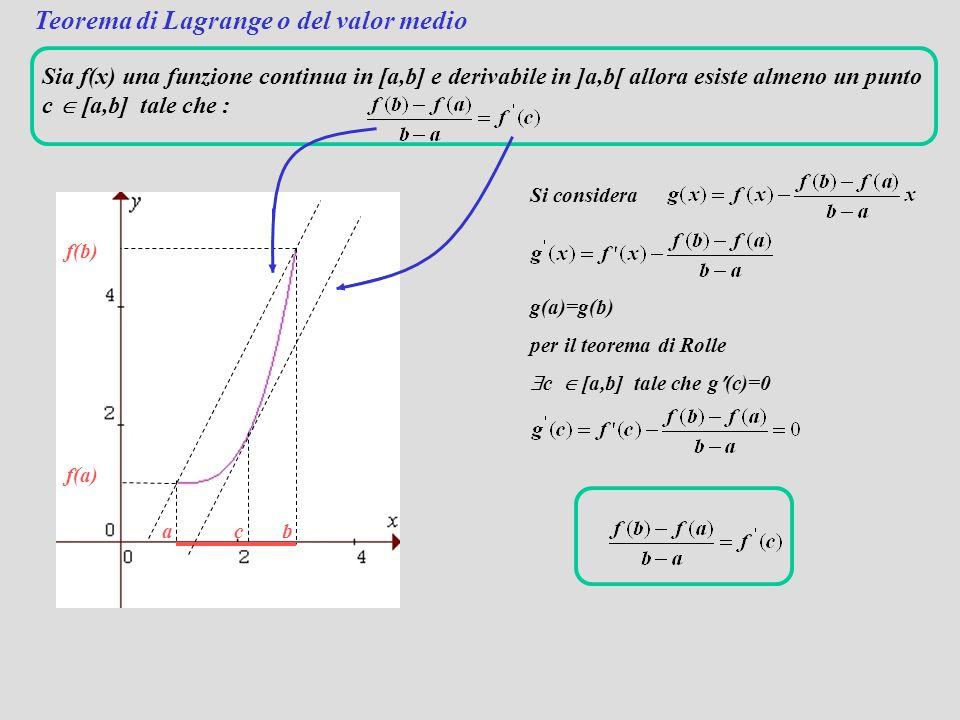 Sia f(x) una funzione continua in [a,b] e derivabile in ]a,b[ e tale che f(a)=f(b) allora esiste almeno un punto c  [a,b] tale che f(c)=0. f(a)=f(b)