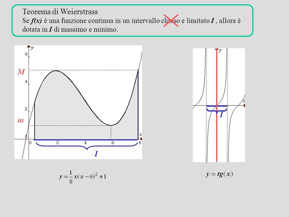 Teorema di Weierstrass Se f(x) è una funzione continua in un intervallo chiuso e limitato I, allora è dotata in I di massimo e minimo.