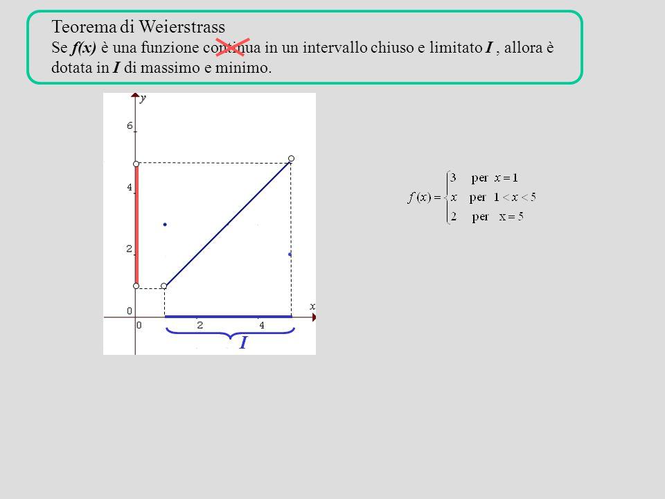 Teorema di Weierstrass Se f(x) è una funzione continua in un intervallo chiuso e limitato I, allora è dotata in I di massimo e minimo. M m I I