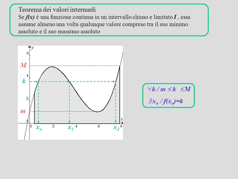 Teorema dei valori intermedi Se f(x) è una funzione continua in un intervallo chiuso e limitato I, essa assume almeno una volta qualunque valore compreso tra il suo minimo assoluto e il suo massimo assoluto m M k xoxo x1x1 x2x2  k / m  k  M  x o / f(x o )=k