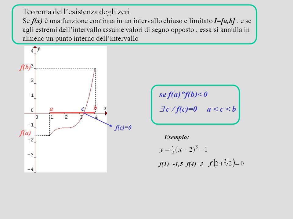 Teorema dell'esistenza degli zeri Se f(x) è una funzione continua in un intervallo chiuso e limitato I=[a,b], e se agli estremi dell'intervallo assume valori di segno opposto, essa si annulla in almeno un punto interno dell'intervallo a b f(a) f(b) c se f(a)*f(b)< 0  c / f(c)=0 a < c < b Esempio: f(1)=-1,5 f(4)=3 f(c)=0