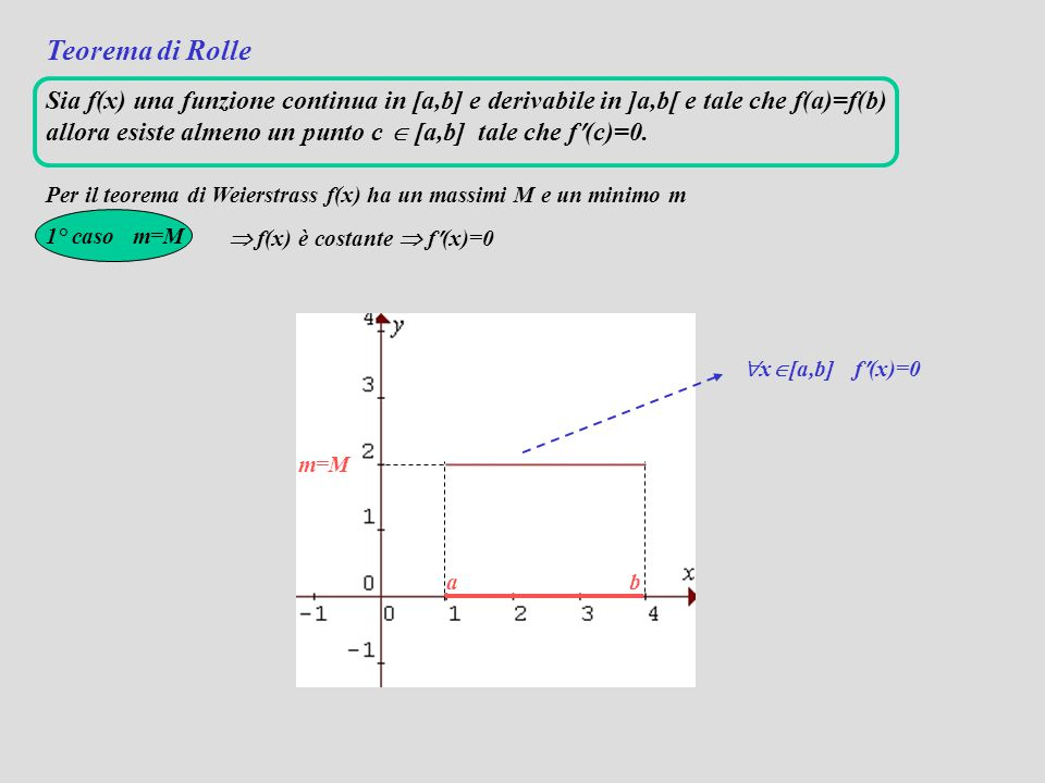 Teorema di Rolle Sia f(x) una funzione continua in [a,b] e derivabile in ]a,b[ e tale che f(a)=f(b) allora esiste almeno un punto c  [a,b] tale che f(c)=0.