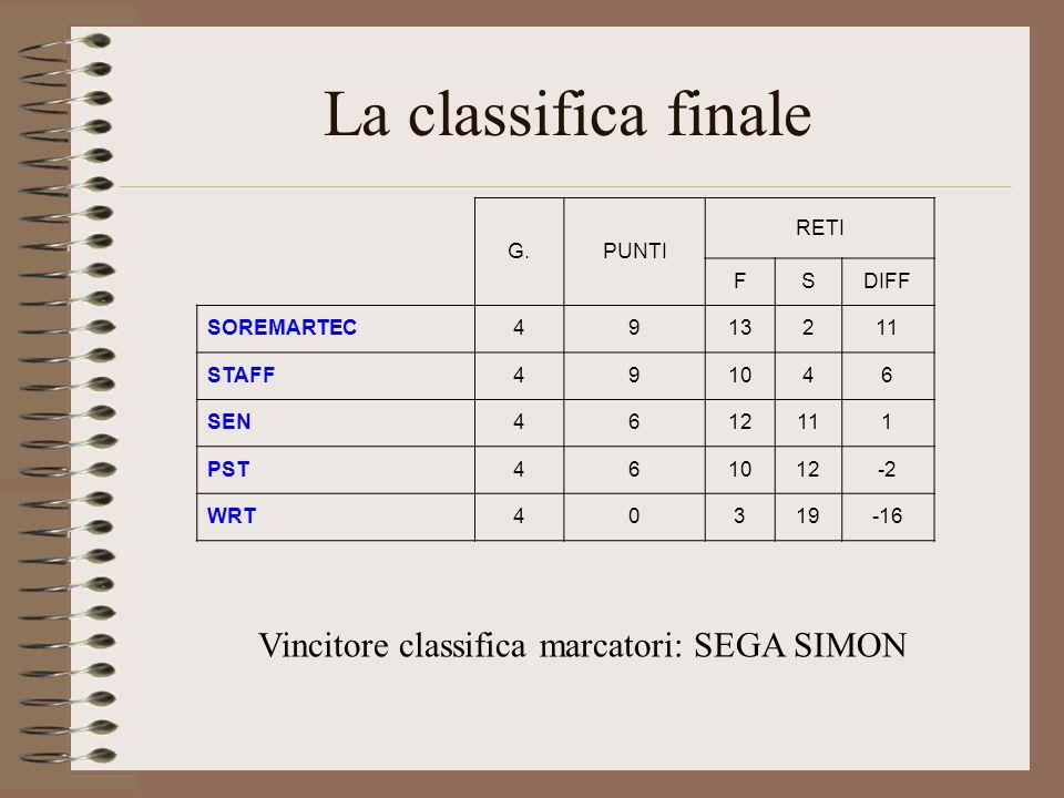 La classifica finale G.PUNTI RETI FSDIFF SOREMARTEC4913211 STAFF491046 SEN4612111 PST461012-2 WRT40319-16 Vincitore classifica marcatori: SEGA SIMON