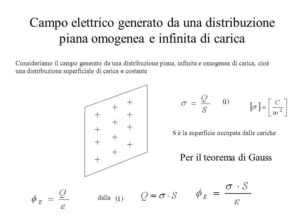 Campo elettrico generato da una distribuzione piana omogenea e infinita di carica S è la superficie occupata dalle cariche Per il teorema di Gauss Con
