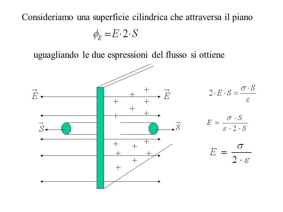 Consideriamo una superficie cilindrica che attraversa il piano uguagliando le due espressioni del flusso si ottiene