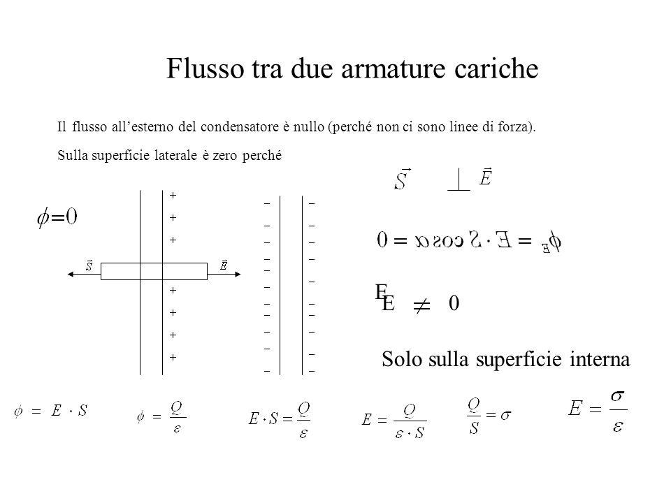 Flusso tra due armature cariche Il flusso all'esterno del condensatore è nullo (perché non ci sono linee di forza). Sulla superficie laterale è zero p
