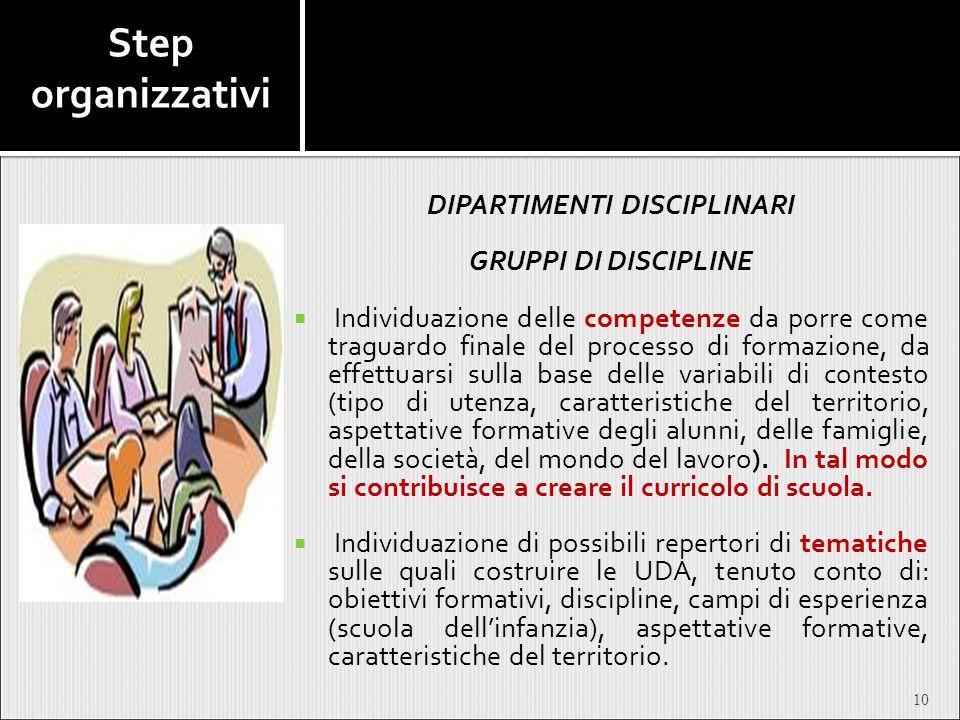 Step organizzativi DIPARTIMENTI DISCIPLINARI GRUPPI DI DISCIPLINE  Individuazione delle competenze da porre come traguardo finale del processo di for