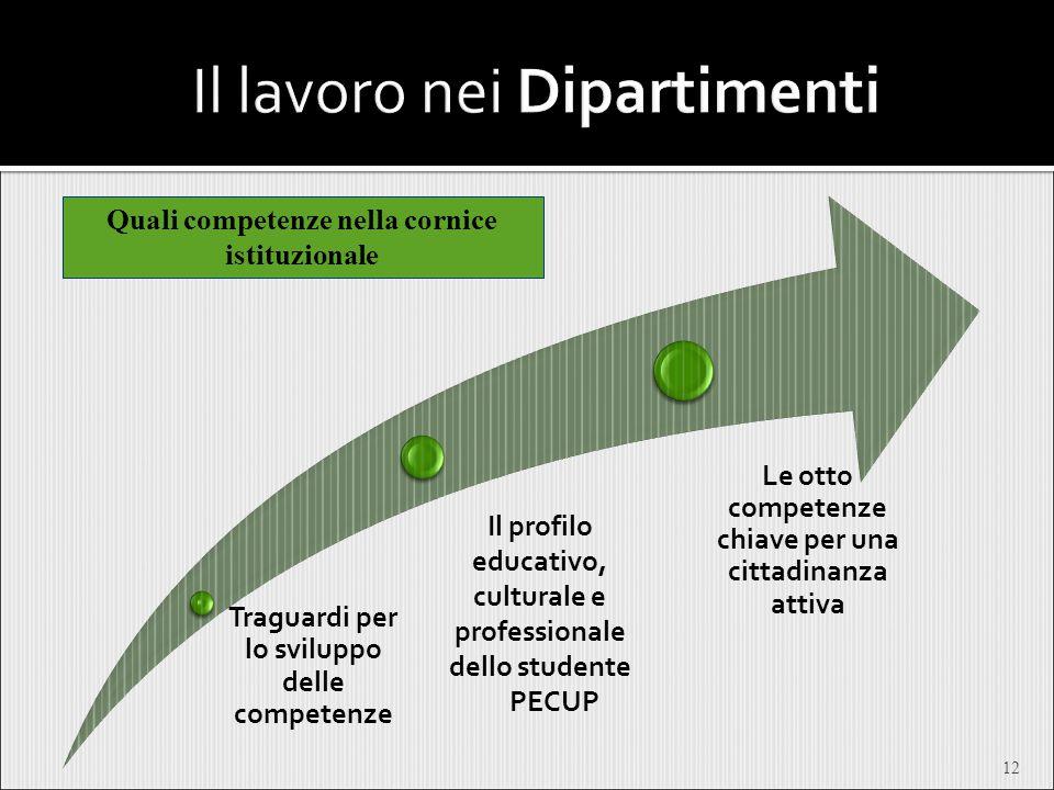 12 Traguardi per lo sviluppo delle competenze Le otto competenze chiave per una cittadinanza attiva Quali competenze nella cornice istituzionale Il pr