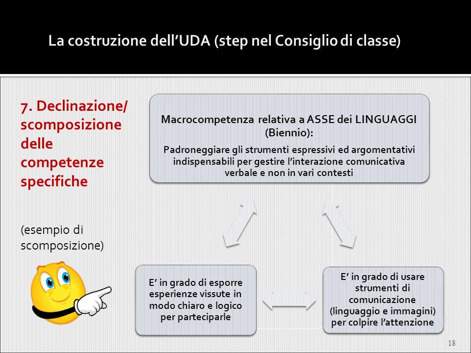 7. Declinazione/ scomposizione delle competenze specifiche (esempio di scomposizione) 18 Macrocompetenza relativa a ASSE dei LINGUAGGI (Biennio): Padr