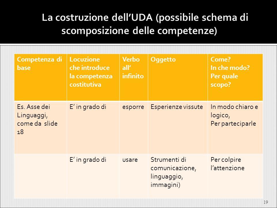 19 Competenza di base Locuzione che introduce la competenza costitutiva Verbo all' infinito OggettoCome? In che modo? Per quale scopo? Es. Asse dei Li