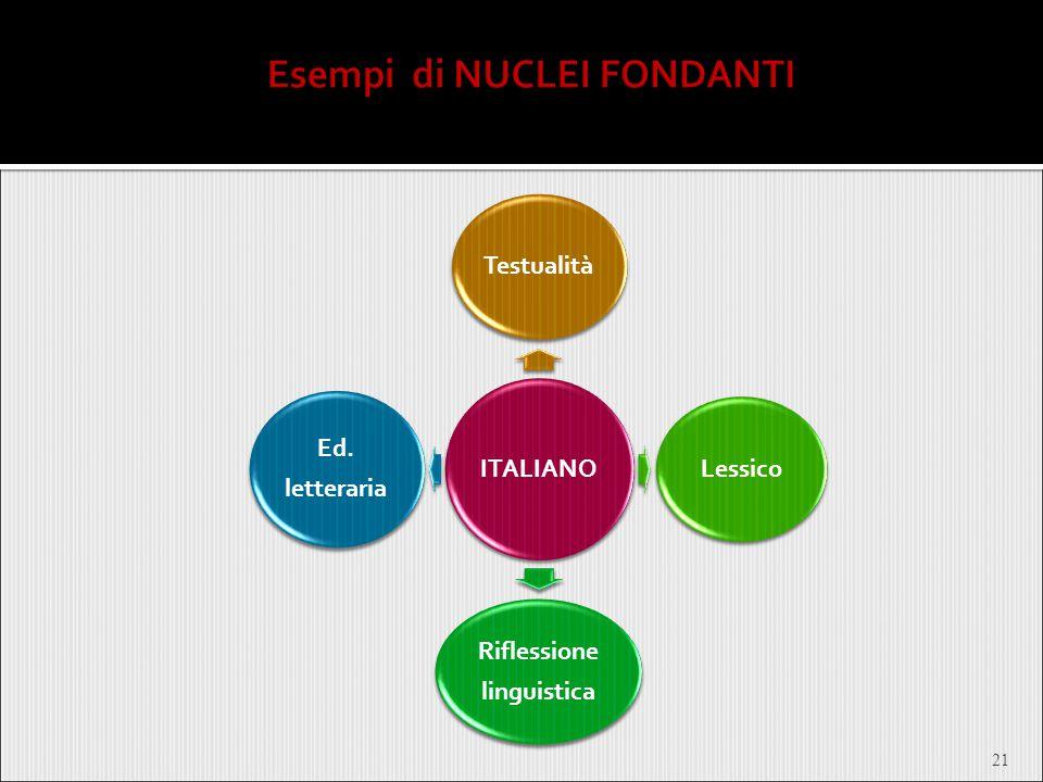 21 ITALIANO TestualitàLessico Riflessione linguistica Ed. letteraria