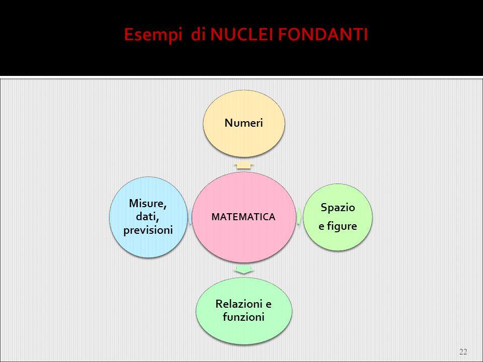 22 MATEMATICA Numeri Spazio e figure Relazioni e funzioni Misure, dati, previsioni