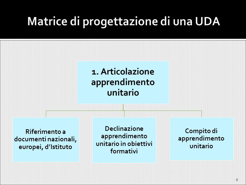 6 1. Articolazione apprendimento unitario Riferimento a documenti nazionali, europei, d'Istituto Declinazione apprendimento unitario in obiettivi form