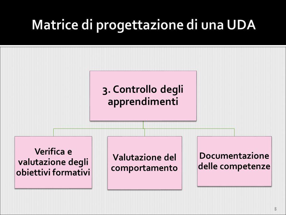 8 3. Controllo degli apprendimenti Verifica e valutazione degli obiettivi formativi Valutazione del comportamento Documentazione delle competenze