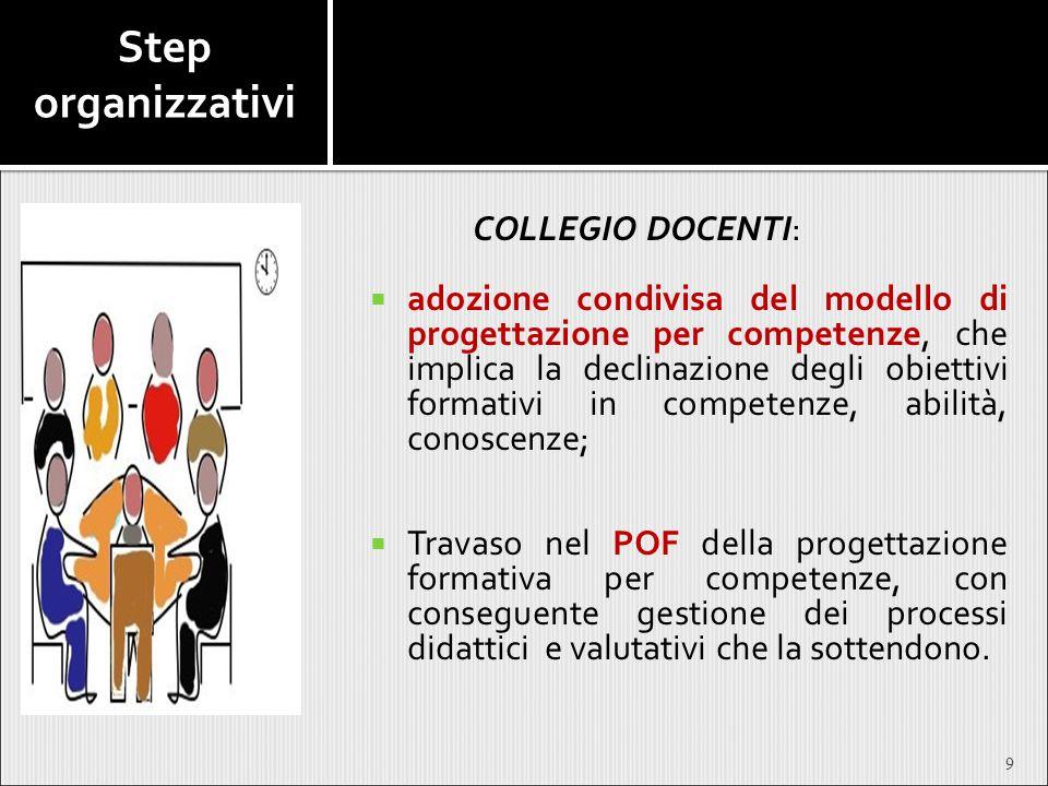 Step organizzativi COLLEGIO DOCENTI:  adozione condivisa del modello di progettazione per competenze, che implica la declinazione degli obiettivi for