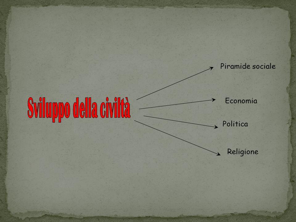 Piramide sociale Economia Politica Religione