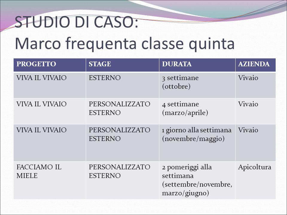 STUDIO DI CASO: Marco frequenta classe quinta PROGETTOSTAGEDURATAAZIENDA VIVA IL VIVAIOESTERNO3 settimane (ottobre) Vivaio VIVA IL VIVAIOPERSONALIZZAT