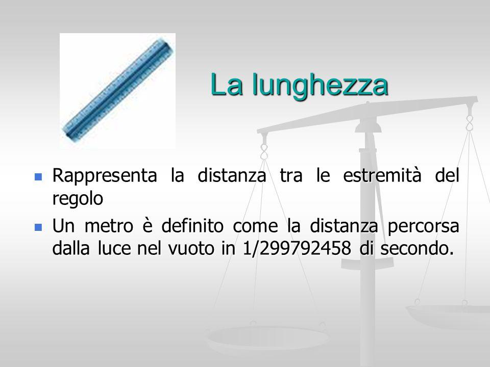 La lunghezza Rappresenta la distanza tra le estremità del regolo Rappresenta la distanza tra le estremità del regolo Un metro è definito come la dista