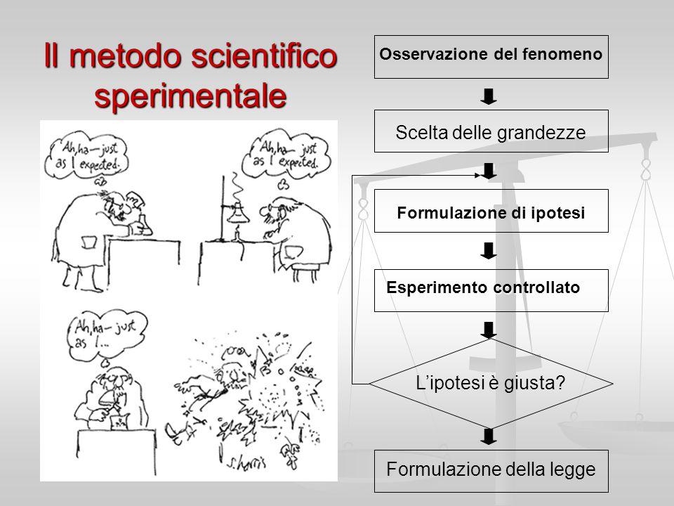 Il metodo scientifico sperimentale Osservazione del fenomeno Scelta delle grandezze Formulazione di ipotesi Formulazione della legge Esperimento controllato L'ipotesi è giusta?
