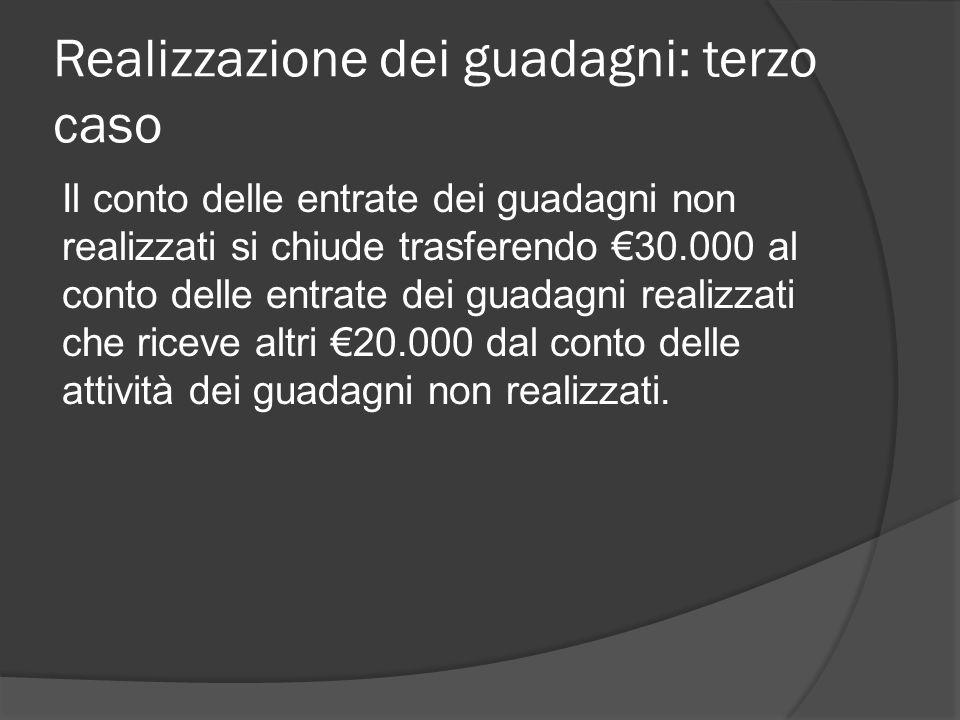 Realizzazione dei guadagni: terzo caso Il conto delle entrate dei guadagni non realizzati si chiude trasferendo €30.000 al conto delle entrate dei guadagni realizzati che riceve altri €20.000 dal conto delle attività dei guadagni non realizzati.
