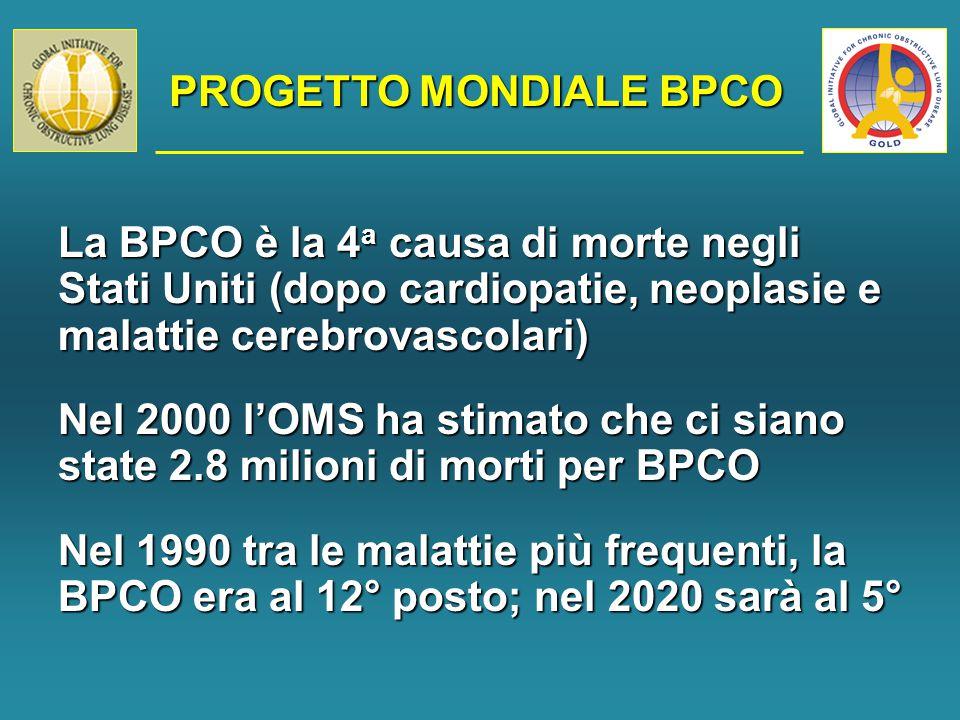 PROGETTO MONDIALE BPCO La BPCO è la 4 a causa di morte negli Stati Uniti (dopo cardiopatie, neoplasie e malattie cerebrovascolari) Nel 2000 l'OMS ha stimato che ci siano state 2.8 milioni di morti per BPCO Nel 1990 tra le malattie più frequenti, la BPCO era al 12° posto; nel 2020 sarà al 5°