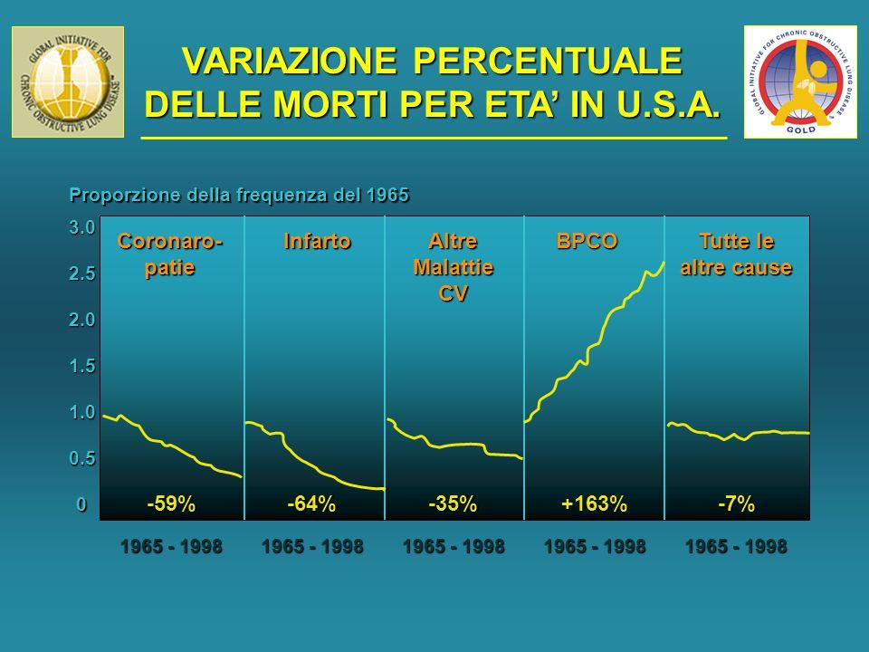 VARIAZIONE PERCENTUALE DELLE MORTI PER ETA' IN U.S.A.