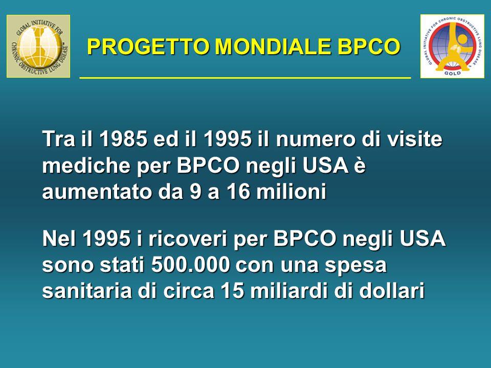 PROGETTO MONDIALE BPCO Tra il 1985 ed il 1995 il numero di visite mediche per BPCO negli USA è aumentato da 9 a 16 milioni Nel 1995 i ricoveri per BPCO negli USA sono stati 500.000 con una spesa sanitaria di circa 15 miliardi di dollari