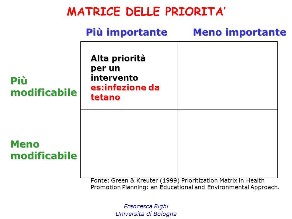 MATRICE DELLE PRIORITA' Francesca Righi Università di Bologna Più importante Meno importante Piùmodificabile Menomodificabile Alta priorità per un int