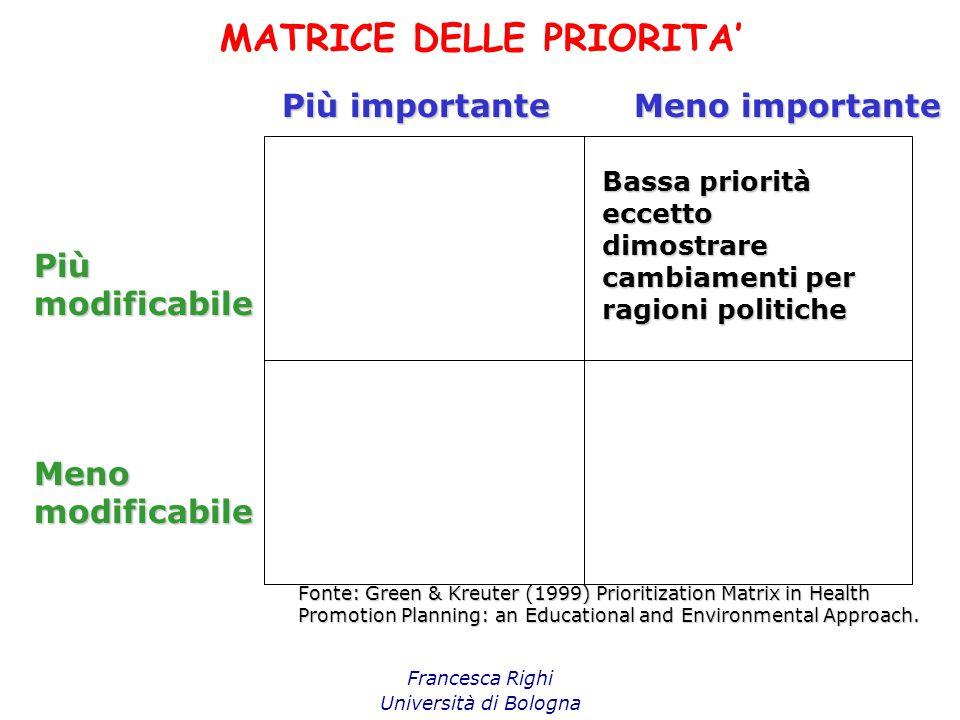 MATRICE DELLE PRIORITA' Francesca Righi Università di Bologna Più importante Meno importante Piùmodificabile Menomodificabile Bassa priorità eccetto d